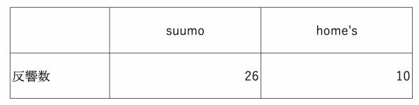 反響数比較(suumo vs home's)