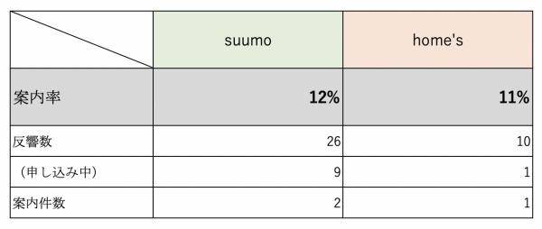 案内率比較(suumo vs home's)
