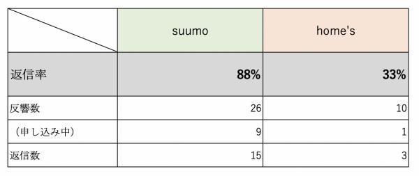 返信率比較(suumo vs home's)